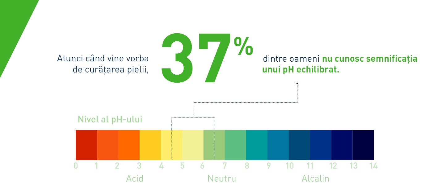 CeraVe primul studiu global asupra obiceiurilor de curățare a pielii - PH corect