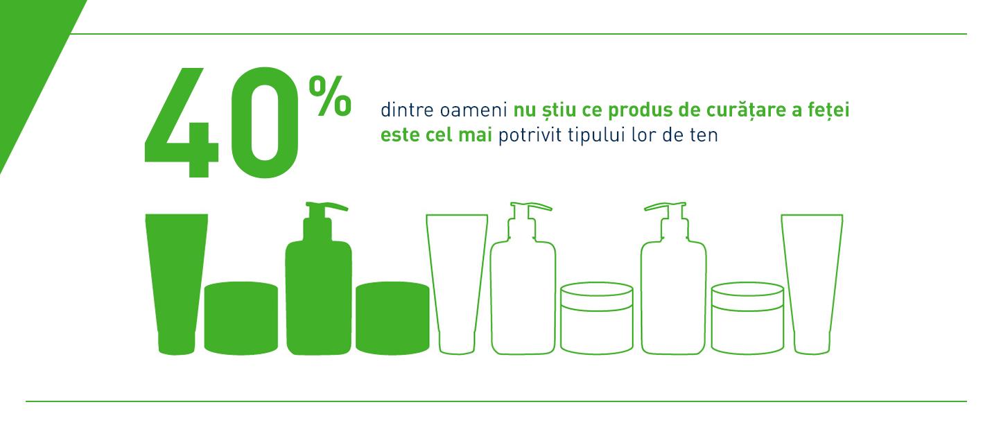 CeraVe primul studiu global asupra obiceiurilor de curățare a pielii - produsul potrivit tipului de piele