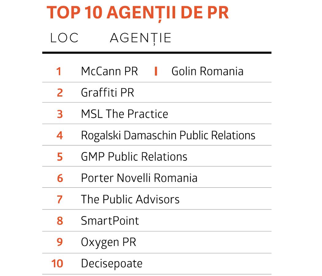 Top cele mai performante agenţii de PR 2020