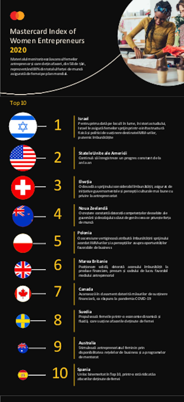 Infografic 1 Mastercard Index of Women Entrepreneurs 2020