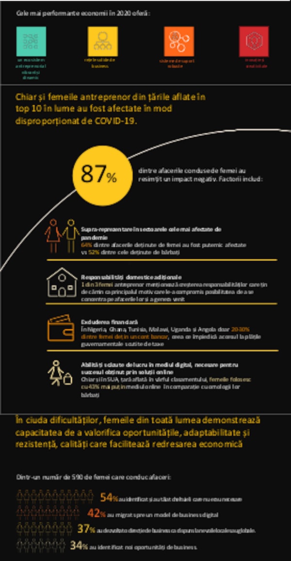 Infografic 2 Mastercard Index of Women Entrepreneurs 2020