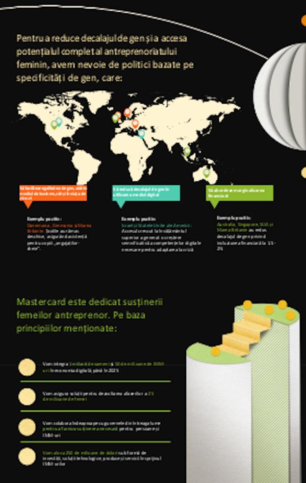 Infografic 3 Mastercard Index of Women Entrepreneurs 2020