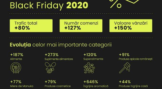 Republica BIO, vânzări cu 150% mai mari în perioada de Black Friday