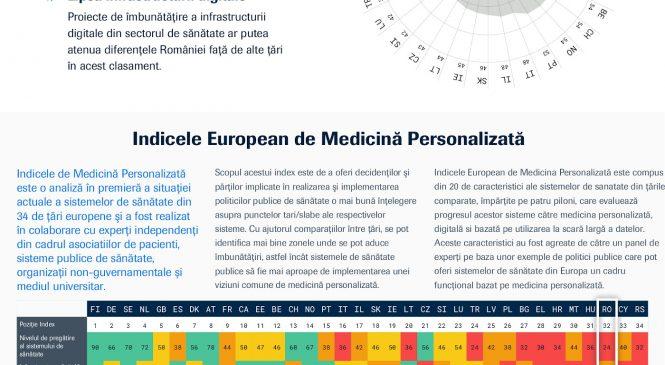 Indice European de Medicină Personalizată – România are deficiențe majore în infrastructura digitală din sănătate și investiții scăzute în cercetare și dezvoltare