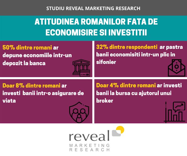 atitudinile românilor față de economisire și investiții