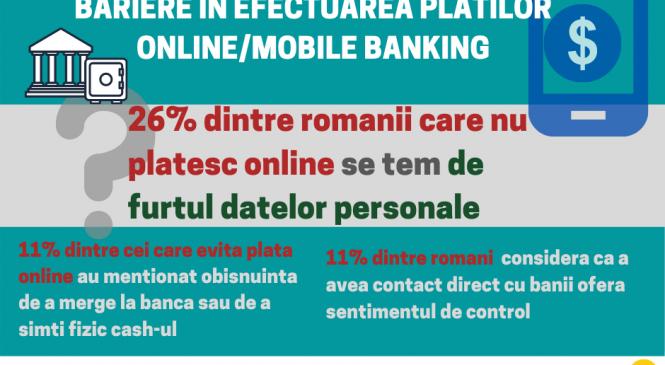 Studiu Reveal Marketing Research: Ce îi împiedică pe români să efectueze plăți online sau să utilizeze mobile banking?