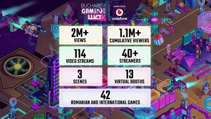 Ediția online a Bucharest Gaming Week 2020 a cumulat peste 1,1 milioane de vizitatori unici