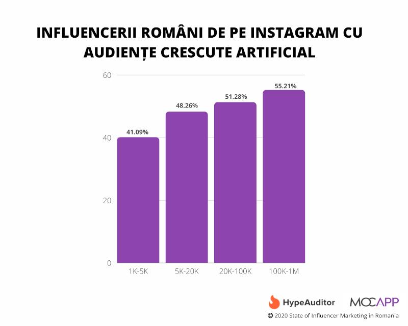 Instagram 2020 influenceri fraude crestere numar followeri