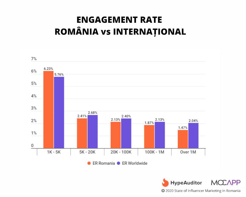 Țările cu cel mai mare grad de engagement (ER) în 2020