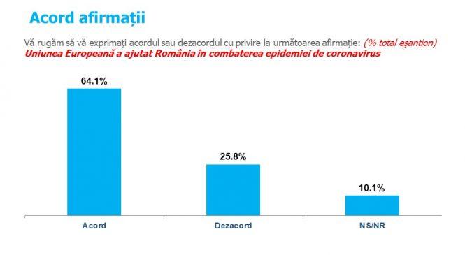 Sondaj de opinie INSCOP Research: Românii sunt de părere că Uniunea Europeană a ajutat România în combaterea epidemiei de coronavirus