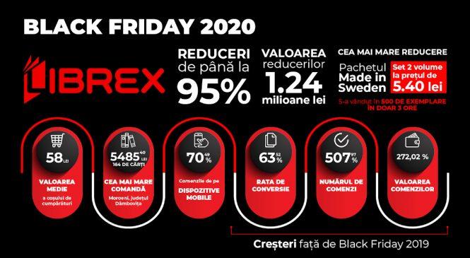 Librex anunță rezultatele pentru Black Friday 2020: peste 30.000 de comenzi și încasări de 360.000 euro
