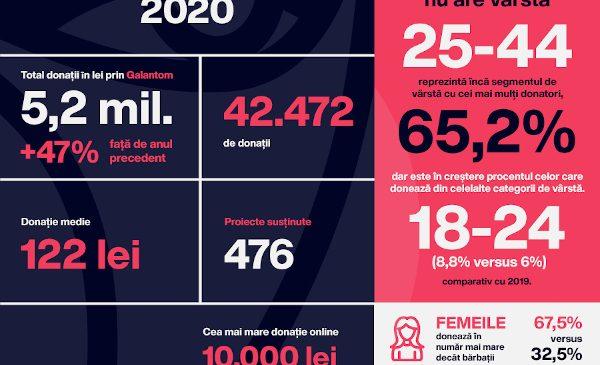 Galantom a încheiat anul 2020 cu donații-record de 5,2 milioane de lei, care au susținut 476 de proiecte cu impact social din România