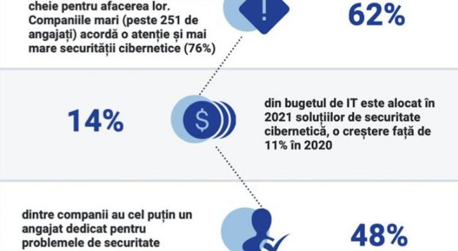Companiile românești intenționează să aloce 14% din bugetele IT pentru securitate cibernetică în 2021, arată studiul Safetech Innovations