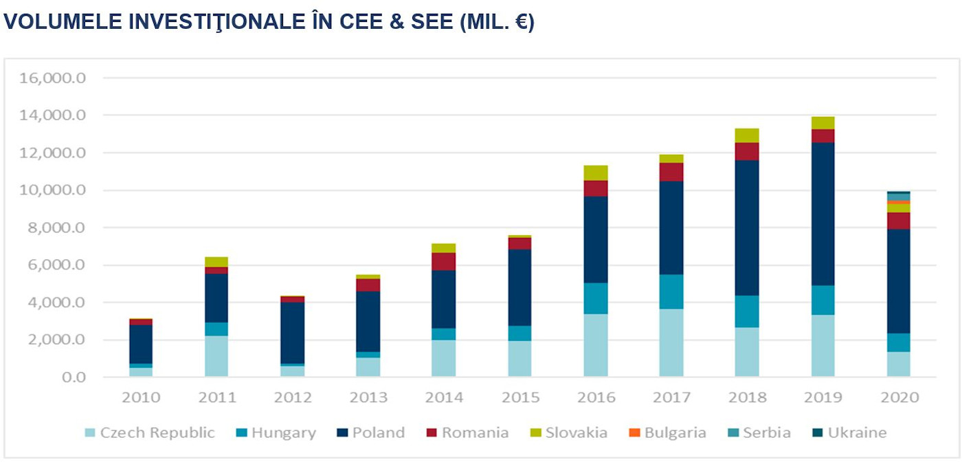 Volumele investitionale in CEE & SEE