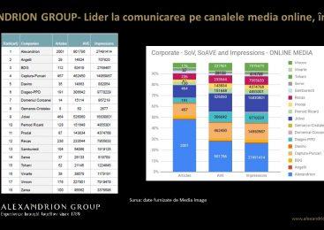Alexandrion Group, lider la comunicarea pe canalele media online, ȋn 2020
