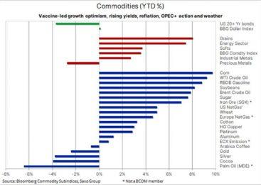 Analiză mărfuri Saxo Bank: cerealele se scumpesc, pe măsură ce impulsul energiei și metalului se estompează
