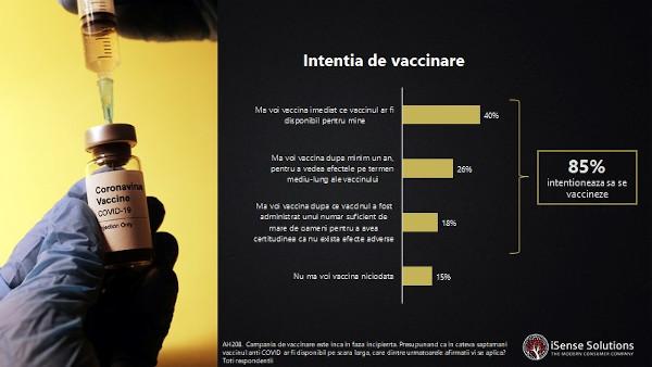 grafic Perceptia romanilor cu privire la vaccinarea anti-COVID