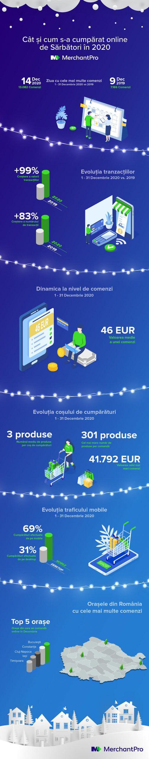 infografic merchantpro comert online