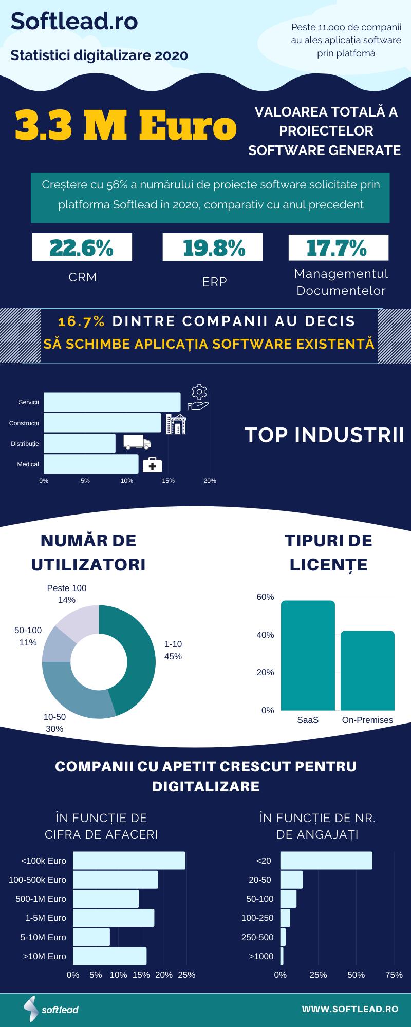 Softlead Statistici oficiale 2020