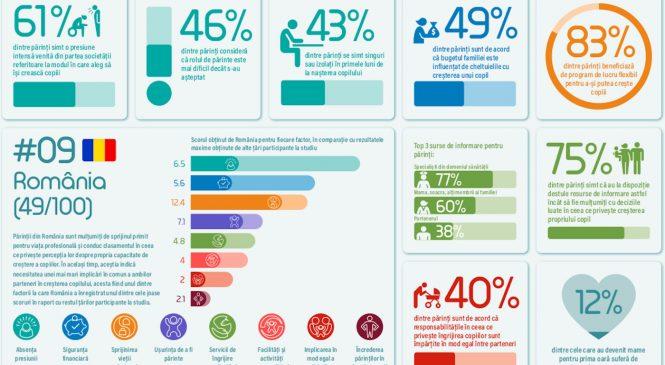 80% dintre părinții români se simt complet împliniți în calitate de părinți, arată noul Index de Parenting realizat la inițiativa Nestlé (The Parenting Index)