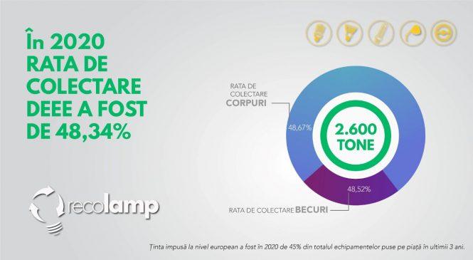An pe plus pentru Recolamp. Peste 2,600 tone de echipamente electrice și electronice, colectate, tratate și reciclate în 2020