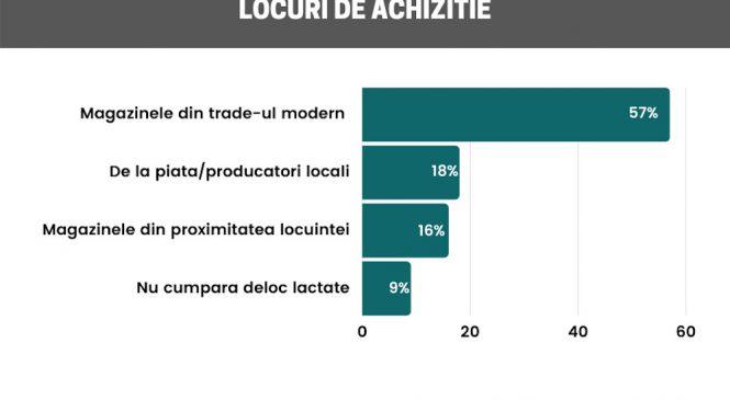 Doar 18% dintre români cumpără lactate de la producători locali. Studiu Reveal Marketing Research despre consumul de lactate în rândul românilor