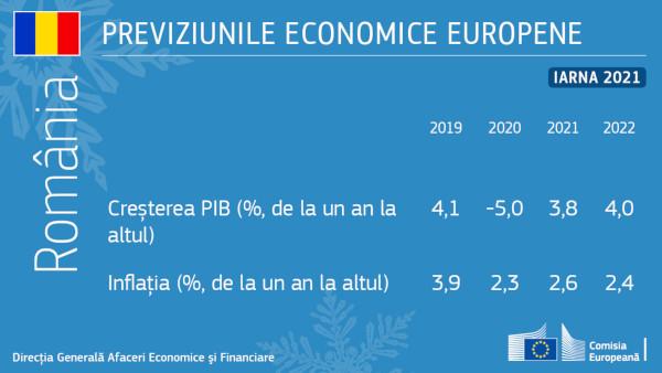 Previziunile economice din iarna anului 2021: România – PIB-ul va crește cu 3,8% în 2021, respectiv cu 4% în 2022