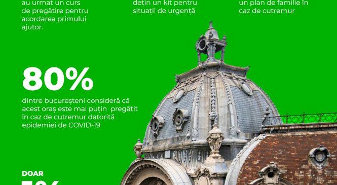 Doar 1% dintre bucureșteni se simt pregătiți pentru un posibil cutremur în capitală