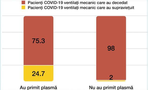 Plasma convalescentă administrată pacienților COVID-19 intubați a crescut rata de supraviețuire de la 2% la 25%