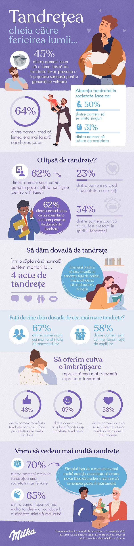 Infografic Milka despre tandrete