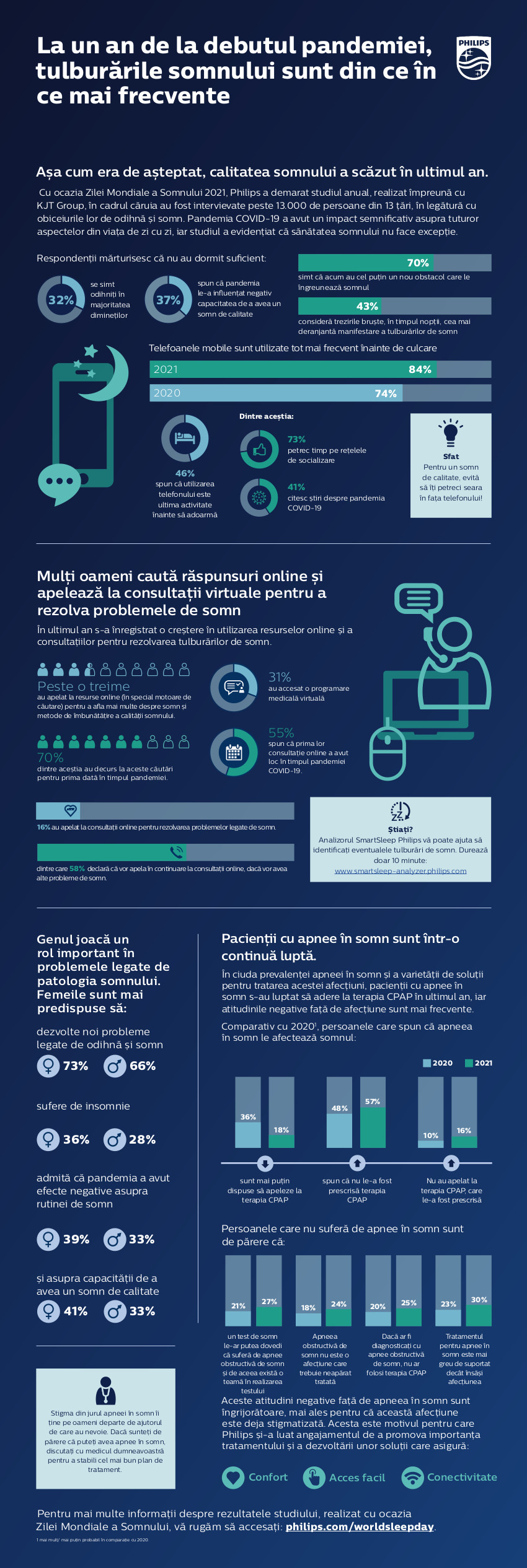 Infografic Studiu Philips