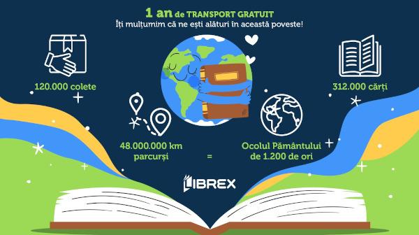 Infographic Librex 1 an de transport gratuit