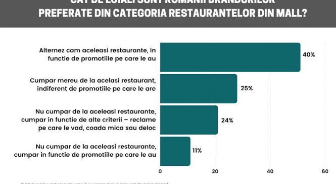 O treime dintre români nu frecventează restaurantele din mall în contextul COVID-19. Studiu Reveal Marketing Research despre comportamentul de consum al românilor privind restaurantele din centrele comerciale