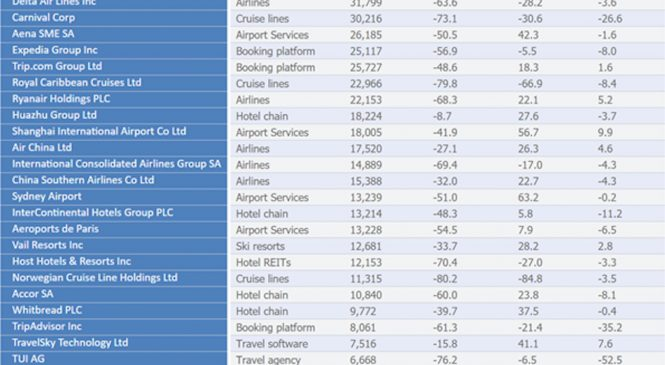 Analiză Saxo Bank: Este piața prea entuziasmată de acțiunile companiilor din turism?