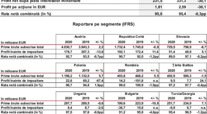 Vienna Insurance Group – rezultate preliminare solide în 2020