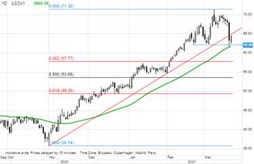 Analiză mărfuri Saxo Bank: Creșterea randamentului pedepsește petrolul, în timp ce aurul trimite fiori de inflație