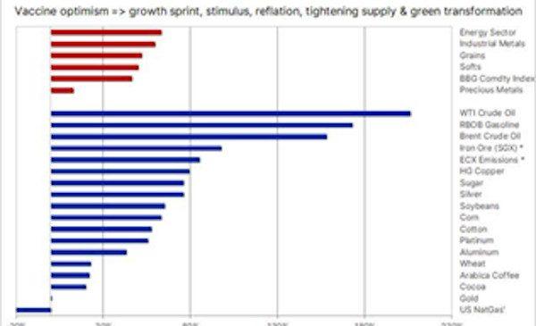 Analiză Saxo Bank: creșterea mărfurilor, amenințată