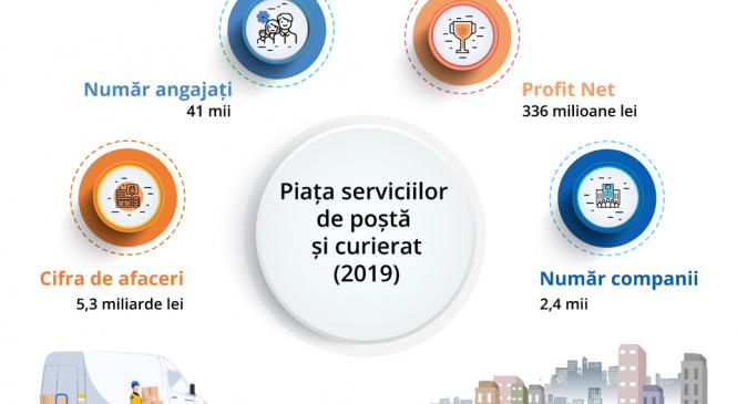 Efectele pandemiei: serviciile de poștă și curierat, la maxim istoric în 2020