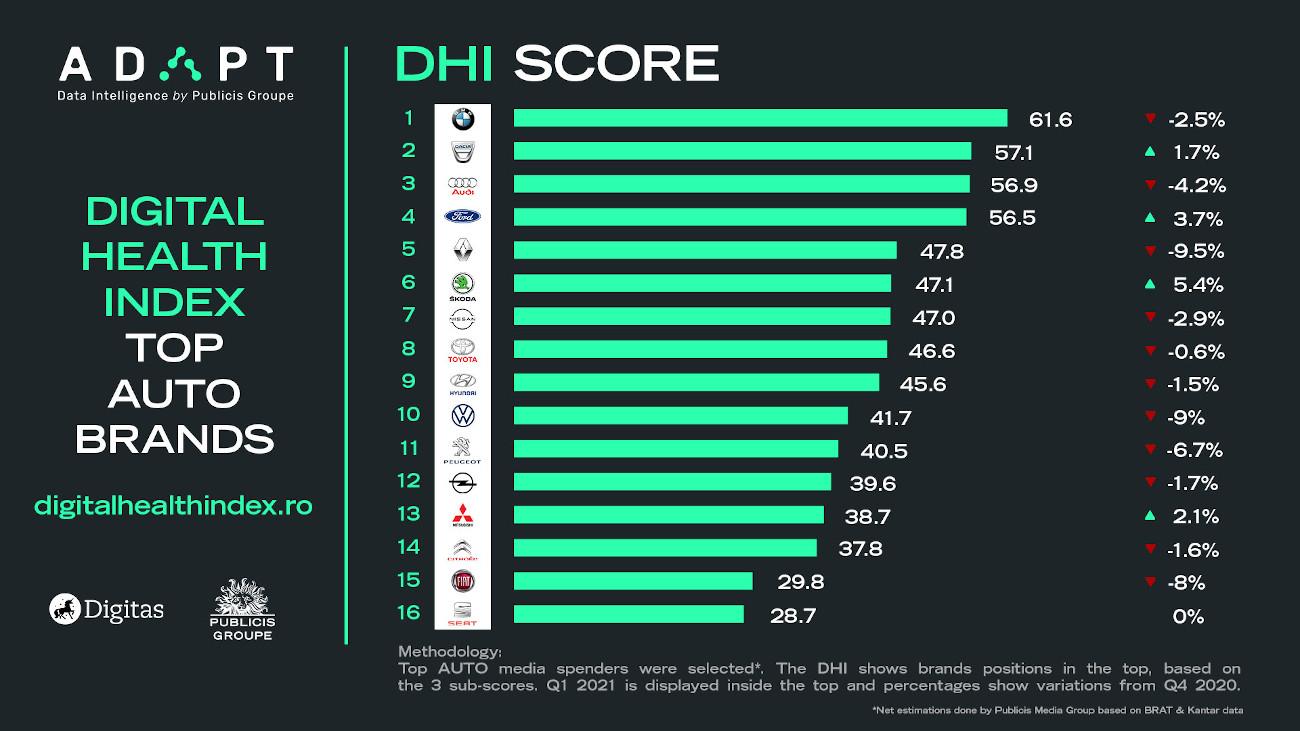 1 Auto Digital Health Index score
