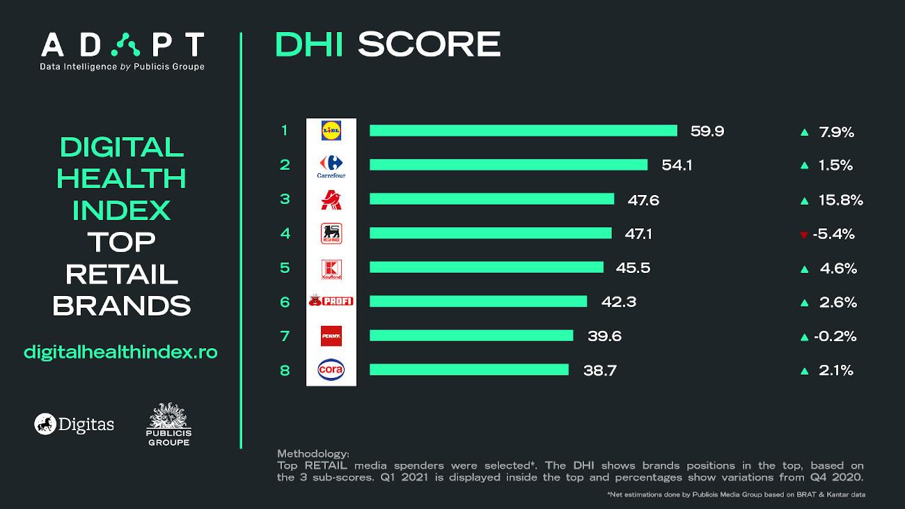 2 Retail Digital Health Index score