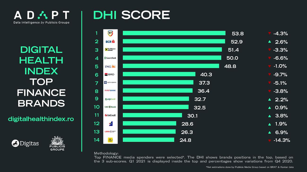 3 Finance Digital Health Index score