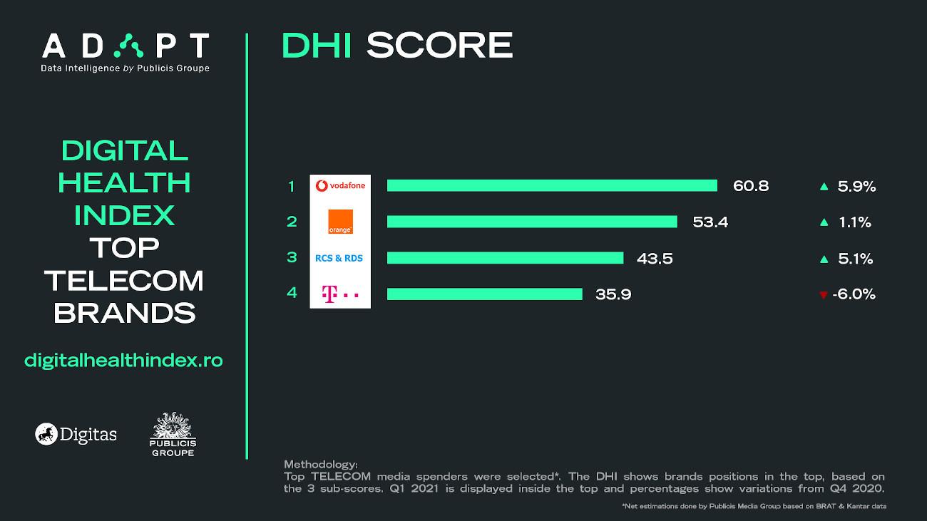4 Telecom Digital Health Index score