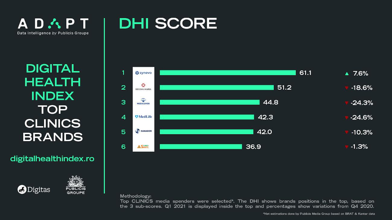 5 Clinics Digital Health Index score