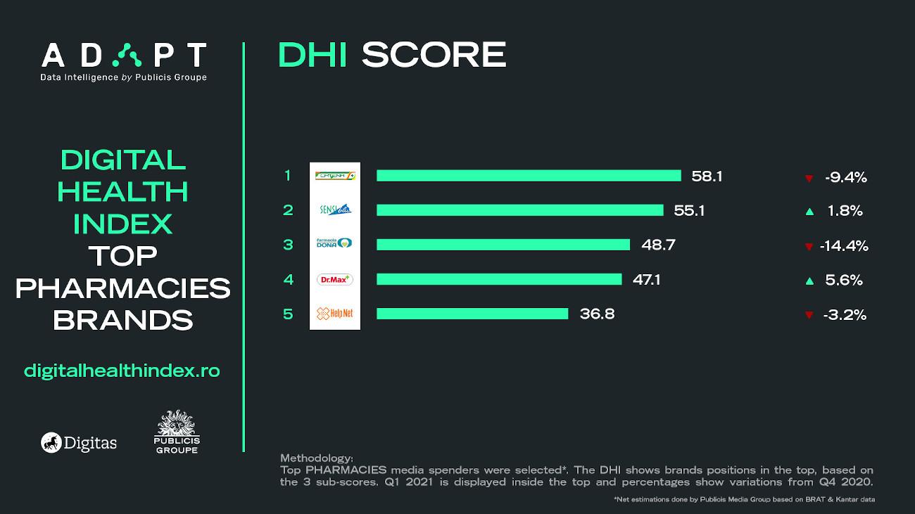 6 Pharmacies Digital Health Index score