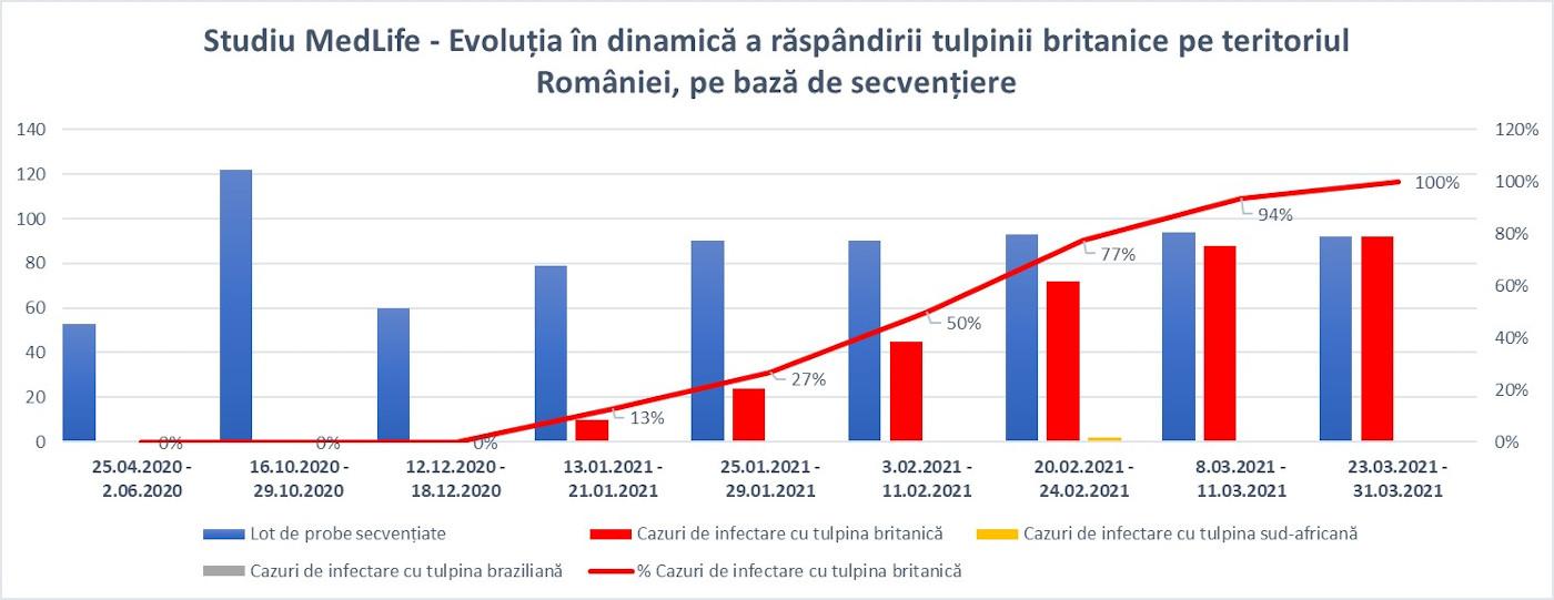Evolutia tulpinii britanice in RO_grafic