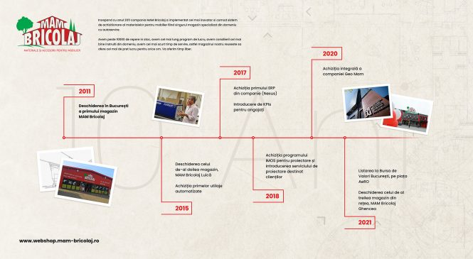 MAM Bricolaj aniversează 10 ani. A inaugurat 3 magazine, a investit 5 milioane de euro și pe 19 aprilie 2021 a înregistrat peste 1.000 de tranzacții într-o singură zi