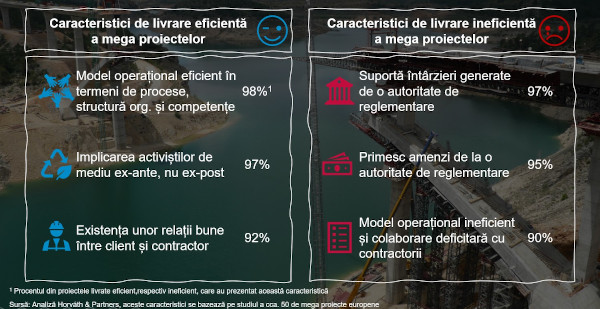 Studiu Horváth & Partners: Circa 97% dintre proiectele de infrastructură mare din România întârzie din cauza relației deficitare cu autoritățile