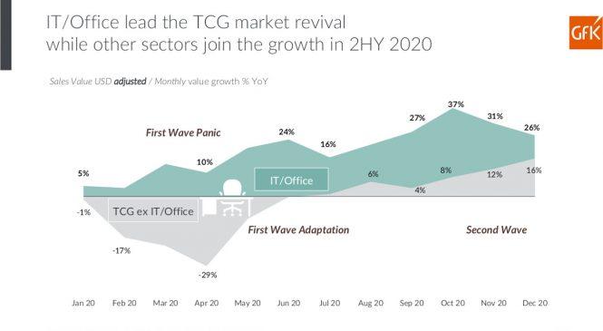 Piata de electro IT continuă să crească în România în primele luni ale anului 2021