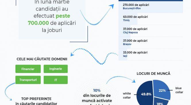 BestJobs: Peste 700.000 de aplicări la joburi în luna martie. Cele mai căutate joburi au fost din domeniile financiar, inginerie, transporturi și IT