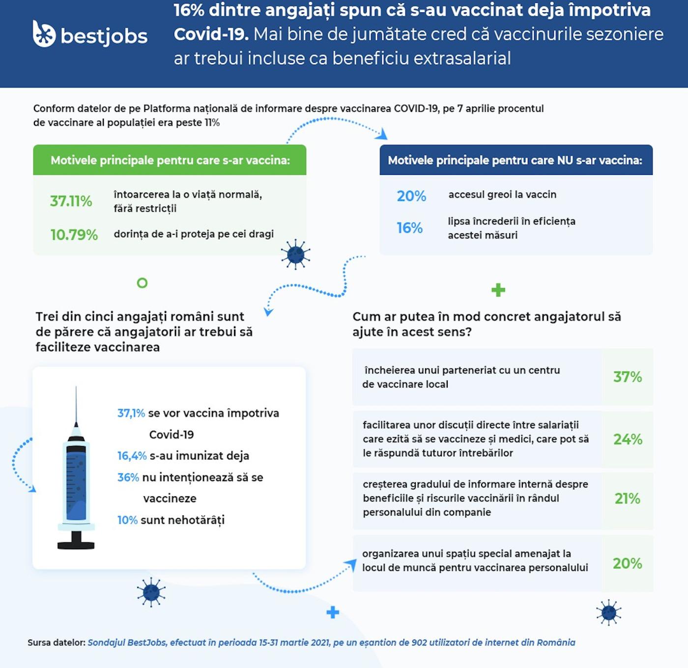 Infografic BestJobs vaccinare
